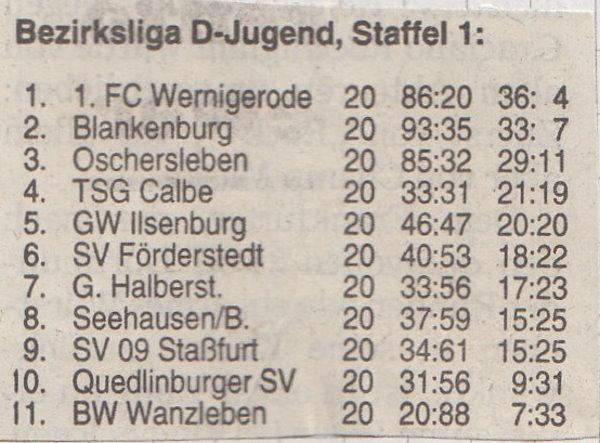 Abschlusstabelle der Bezirksliga der D-Jugend, Staffel 1.