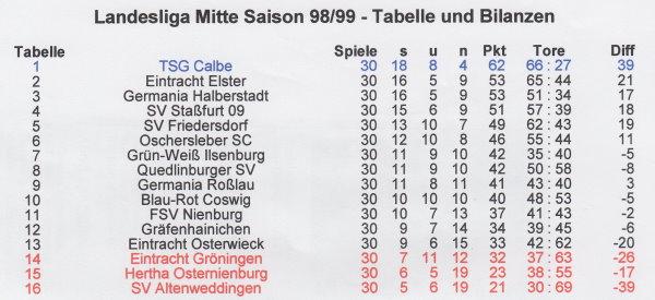 Abschlusstabelle der Saison 1998/1999 der Landesliga Mitte.
