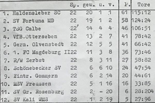 Abschlusstabelle der Landesligasaison der C-Jugend 1998/1999.