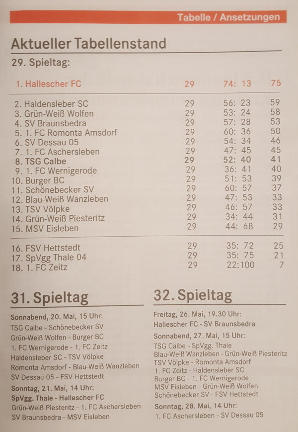 Die aktuelle Verbandsligatabelle vor dem 30. Spieltag.