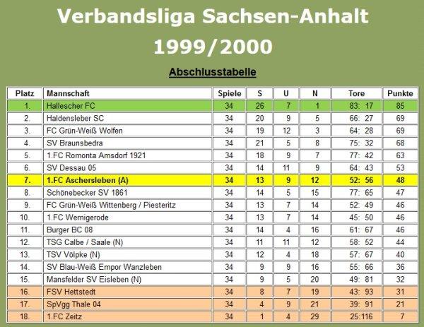 Abschlusstabelle der Verbandsligasaison 1999/2000.