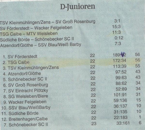 Abschlusstabelle der Kreisligasaison 2001/2002.