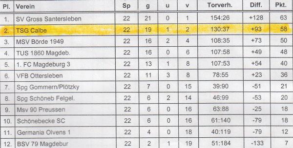 Abschlusstabelle der Bezirskliga der Saison 2003/2004.