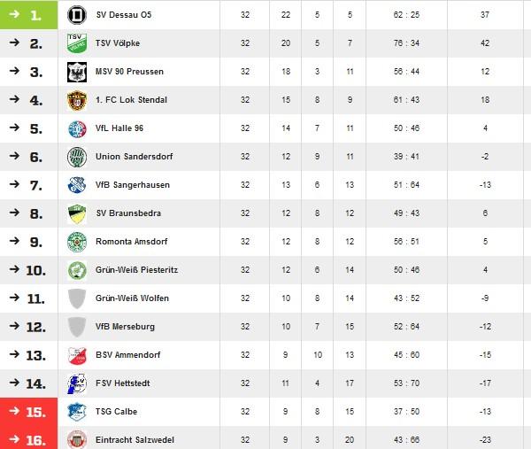 Abschlusstabelle der Verbandsligasaison 2003/2004.