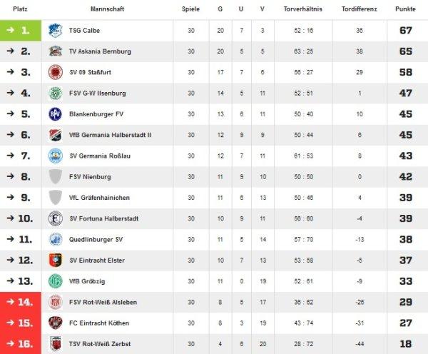 Abschlusstabelle der Saison 2004/2005 in der Landesliga Mitte.