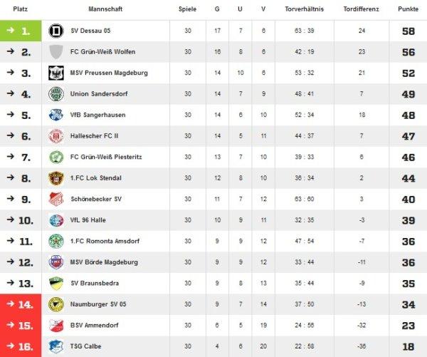 Abschlusstabelle der Saison 2005/2006 in der Verbandsliga.