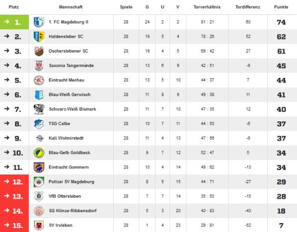 Abschlusstabelle der Saison 2006/2007 in der Landesliga Nord.