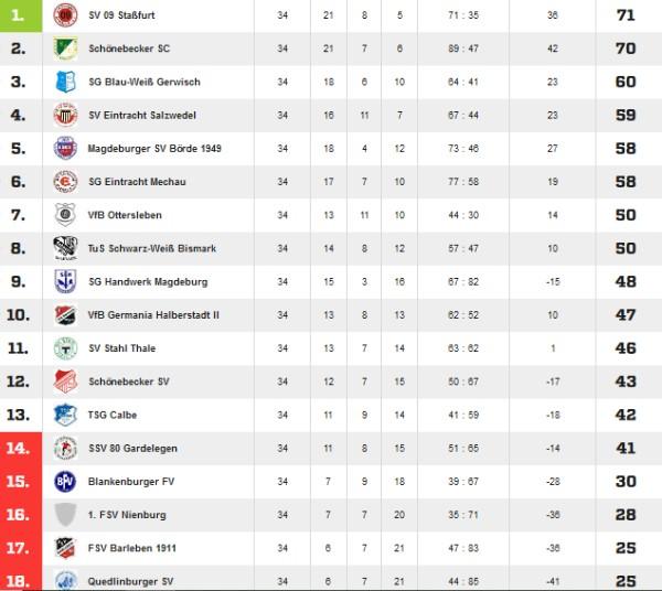 Abschlusstabelle der Saison 2009/2010 in der Landesliga Nord.