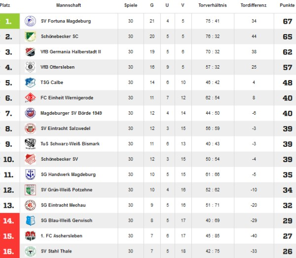 Abschlusstabelle der Saison 2010/2011 in der Landesliga Nord.